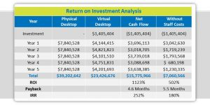 Financial modeling in the era of hyperconvergence and cloud